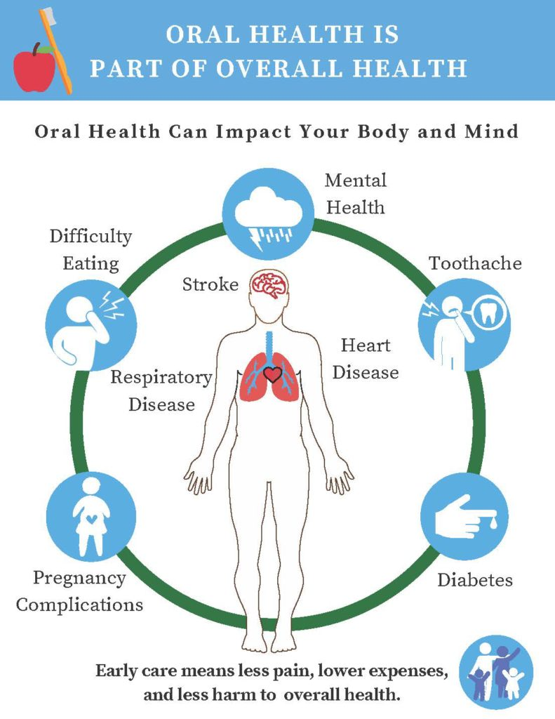 Image result for pic of oral health